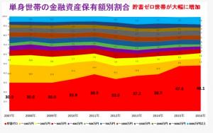 Japão, mais de 48% da população sem dinheiro guardado em 2016.